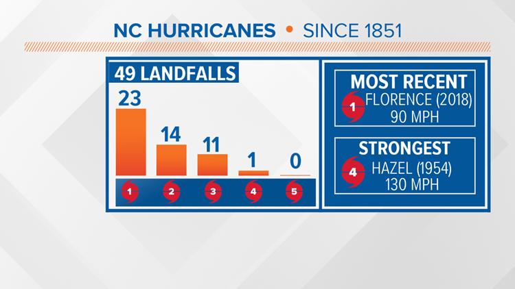 NC hurricane landfalls
