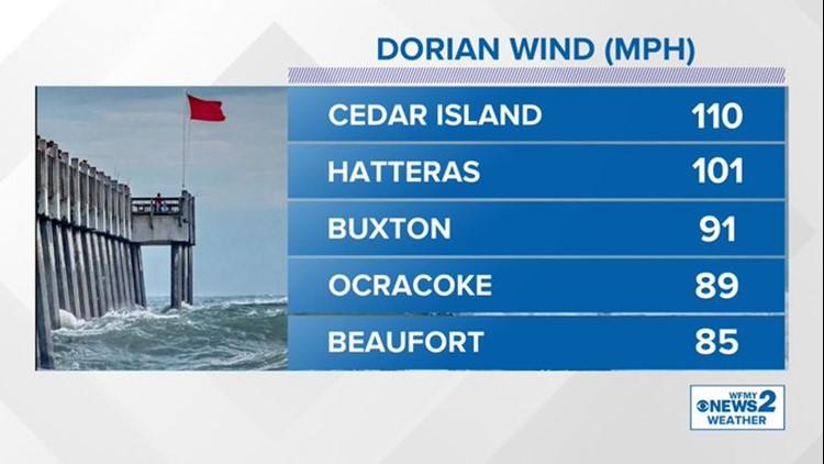Dorian Wind Gusts
