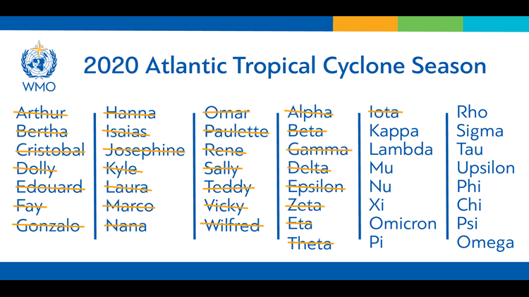 Goodbye Greek alphabet: World Meteorological Organization releases new list of tropical cyclone reserve names