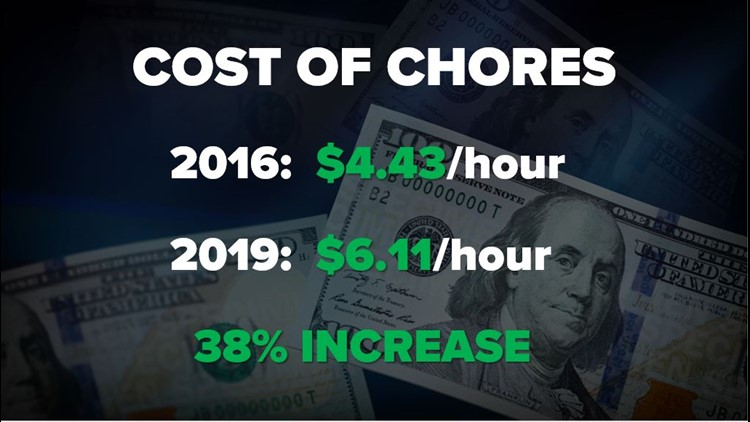 Cost of chores for kids