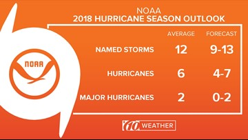 NOAA predicts a more below-normal hurricane season but 'don't let your guard down'