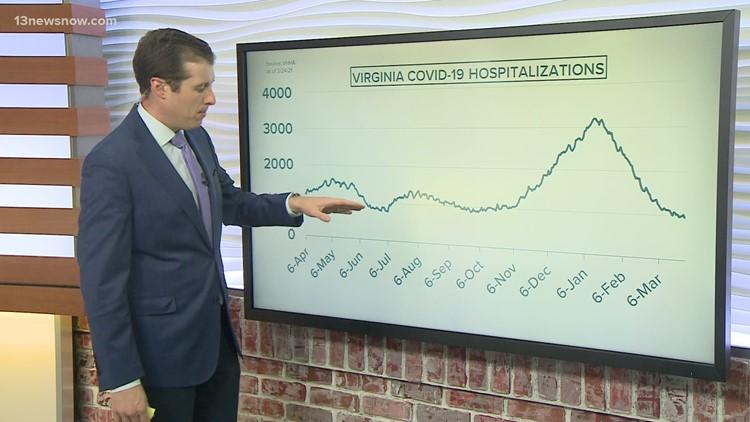COVID-19 By The Numbers: Coronavirus metrics in Hampton Roads, 3/24/2021