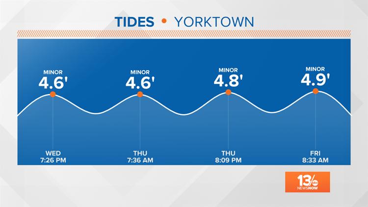 Yorktown High Tides