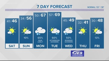 13News Now Weather Forecast at 11 p.m. for Dec. 6