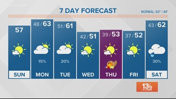 FORECAST: Dry weather continues today