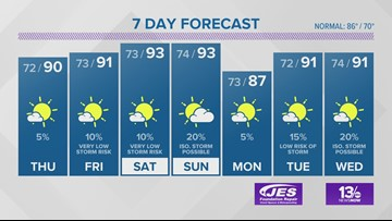 13News Weather Forecast for June 26