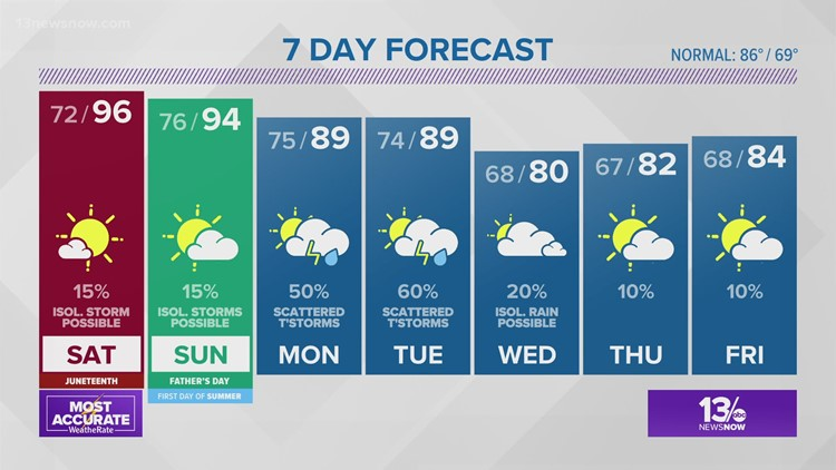 FORECAST: Serious Heat Builds this Weekend