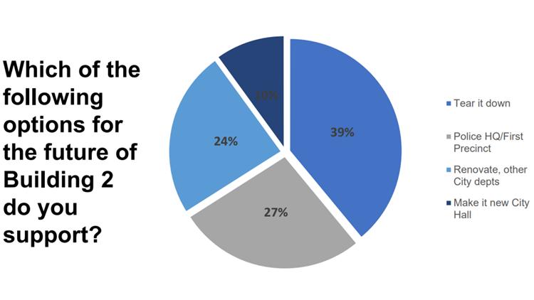 memorial survey results1
