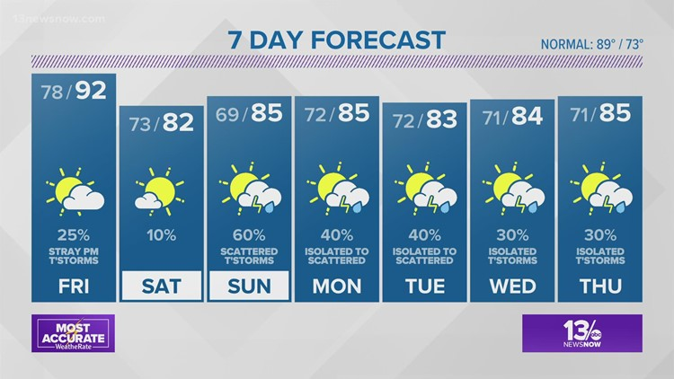 FORECAST: Hot and humid Thursday, risk of isolated storms