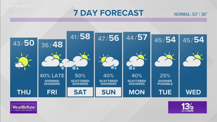 FORECAST: Cooling Down Thursday; Remaining Sunny