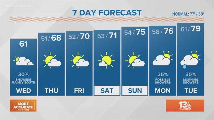 13News Now Daybreak Weather, May 12, 2021