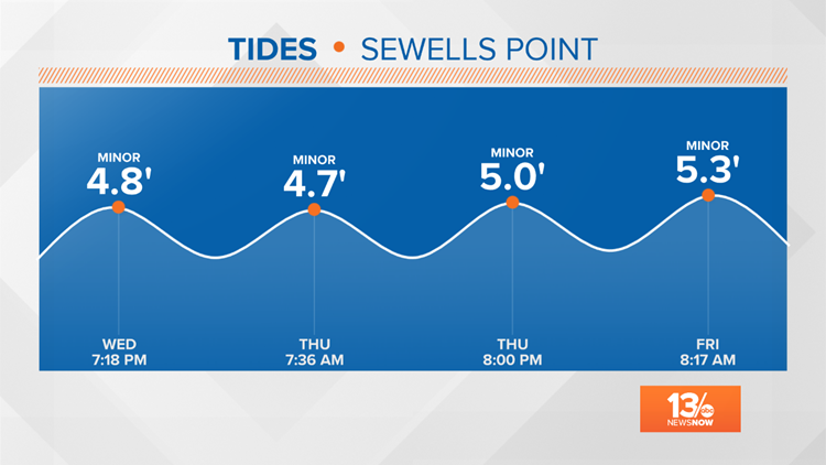 Sewells Point Tides
