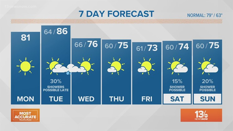 FORECAST: Picture Perfect Monday Ahead!