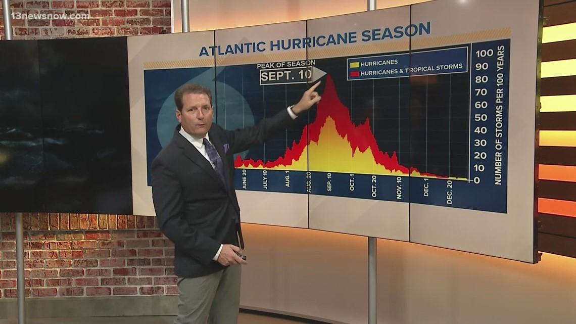 Hurricane Fast Facts: Why is Peak Hurricane Season in September?