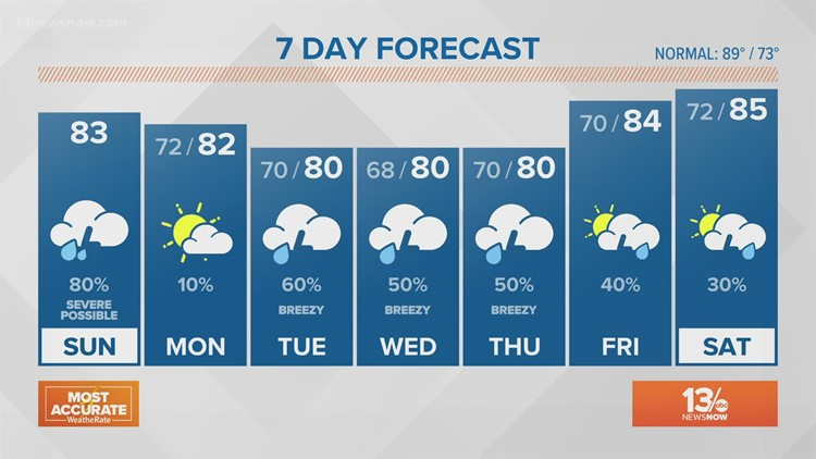 FORECAST: Wet start to August