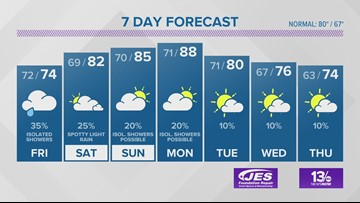 13News Now Weather Forecast for Sept. 12