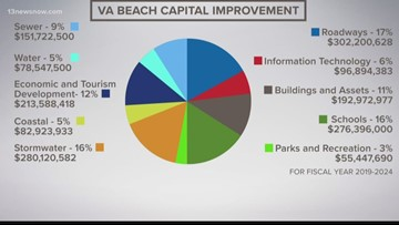 Virginia Beach release capital improvement planning budget
