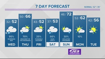 13News Now Weather Forecast at 4 p.m. for Feb. 19