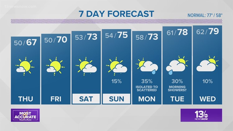 13News Now at 4 Weather Forecast, 5/12/21