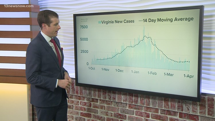 COVID-19 By The Numbers: Coronavirus metrics in Hampton Roads, 4/2/2021