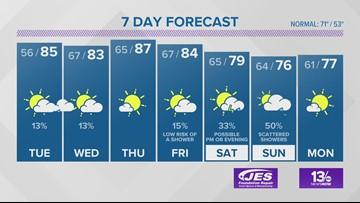 Virginian-Pilot Weather Forecast for April 29