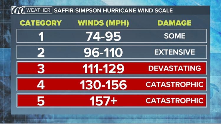 Saffir-Simpson hurricane wind scale-43425758