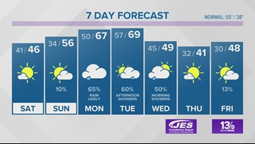 13News Now Weather Forecast for Dec. 6