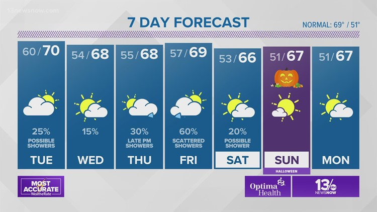 Weather Forecast: 13News Now at 4, Oct. 25