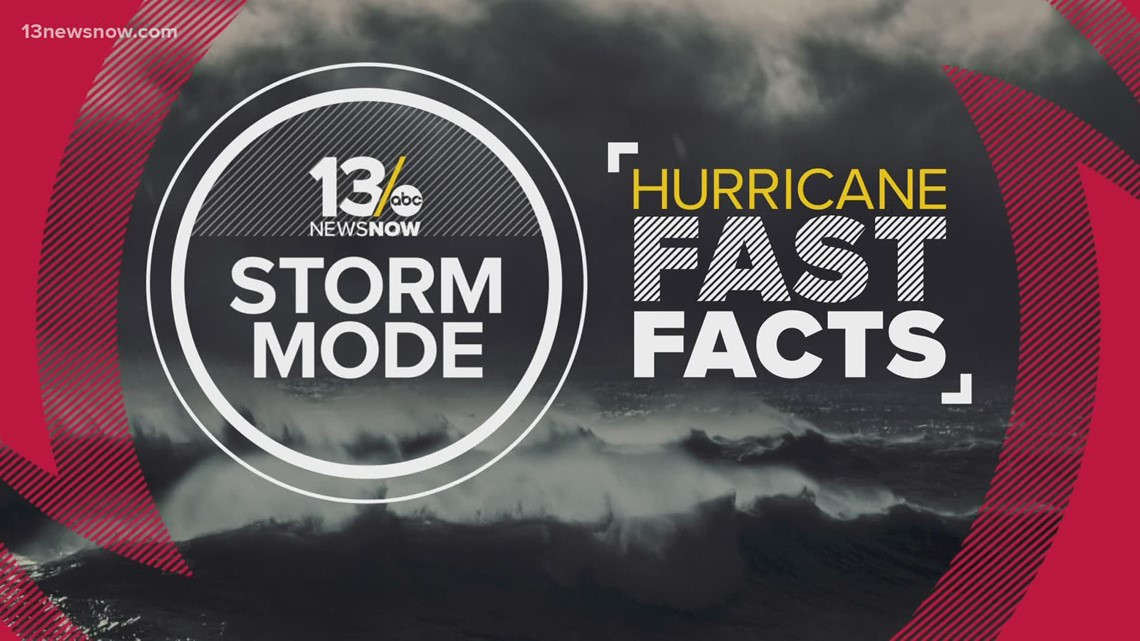 13News Now Hurricane Facts: What is the dirty side of a hurricane?