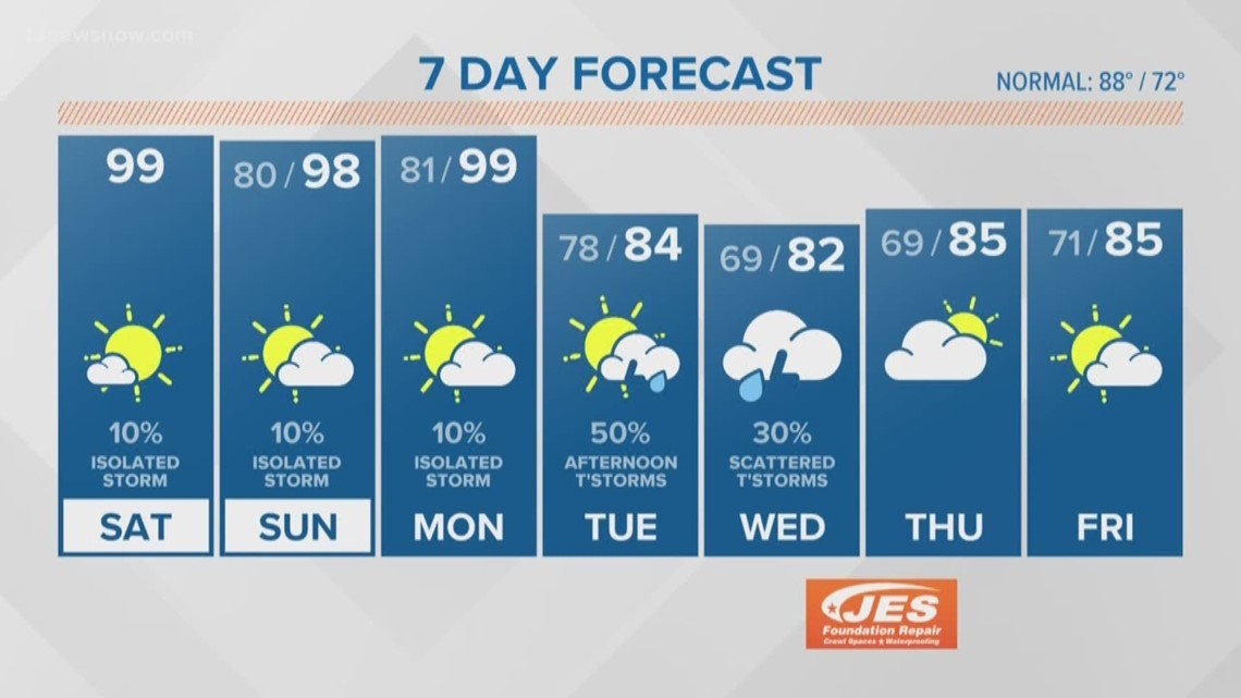 FORECAST: Excessive Heat Warning for Hampton Roads through the weekend