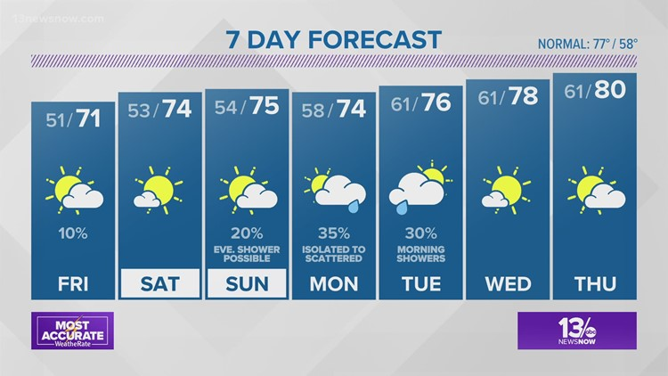 FORECAST: Warming Up Day By Day