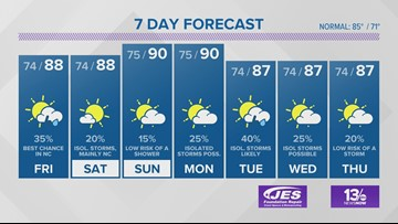 13News Now Weather Forecast: 8/15/19