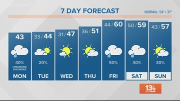 13News Now Weather Forecast at Noon for Dec. 10