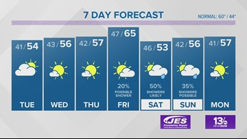 13News Now Weather Forecast for Nov. 18