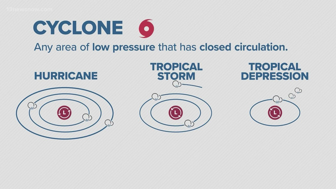 Hurricane Fast Facts: Tropical terms and their meanings