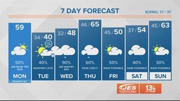 13News Now Daybreak Weather Forecast, 2/18/19
