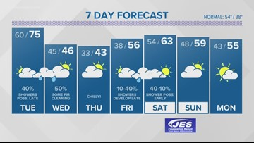 13News Now Weather Forecast at 11 p.m. for Dec. 9