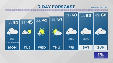 13News Now December 9, 2018 Late Weather