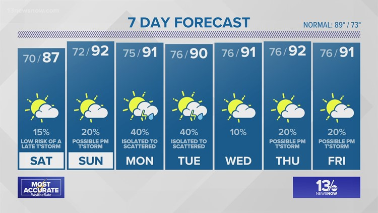 13News Now at 11 Weather Forecast, 7/23/21