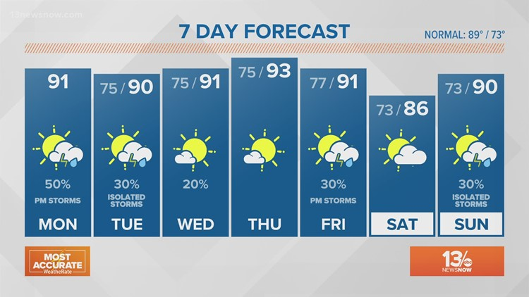 13News Now Weather at Noon, July 26, 2021