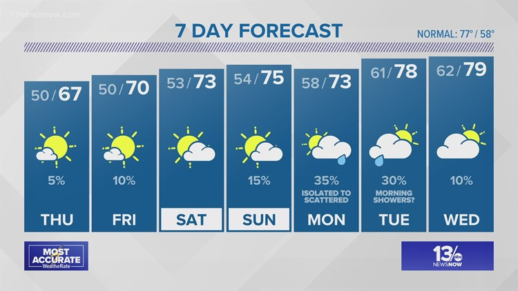 13News Now at 11 Weather Forecast, 5/12/21