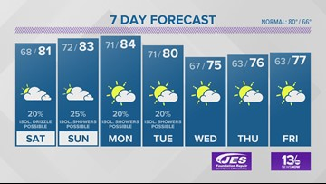 13News Now Weather Forecast for Sept. 13