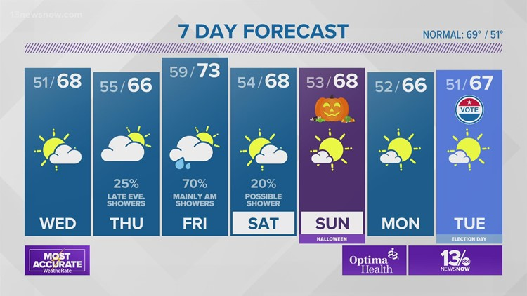 Weather Forecast: 13News Now at 4, Oct. 26, 2021