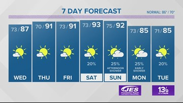 13News Now Weather Forecast for June 25