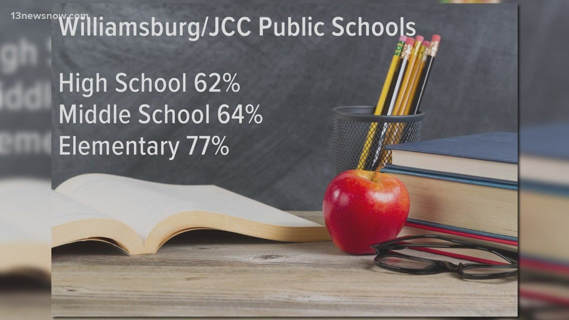 Few local school divisions see high percentages of students opting for in-person learning