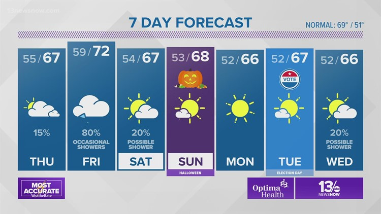 Weather Forecast from 13News Now at 4 on Oct. 27, 2021