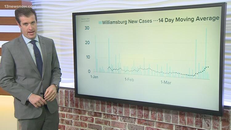 COVID-19 By The Numbers: Coronavirus data in Hampton Roads as of 3/29/2021