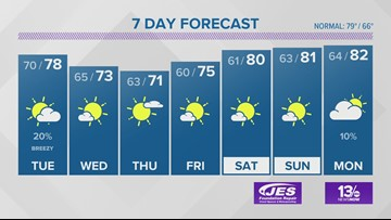13News Now Weather Forecast for Sept. 16