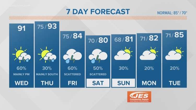 FORECAST: More storms for Wednesday