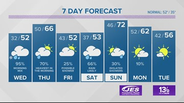 Virginian-Pilot Weather Forecast for Feb. 19